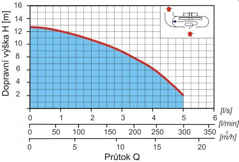 EKONOMY vystrojená čerpací jímka s poklopem svařovaná polypropylen - gravitační kanalizace